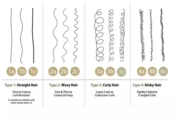 Types of Curly Hair